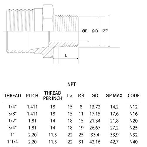 Cable Gland Thread Specifications Humb