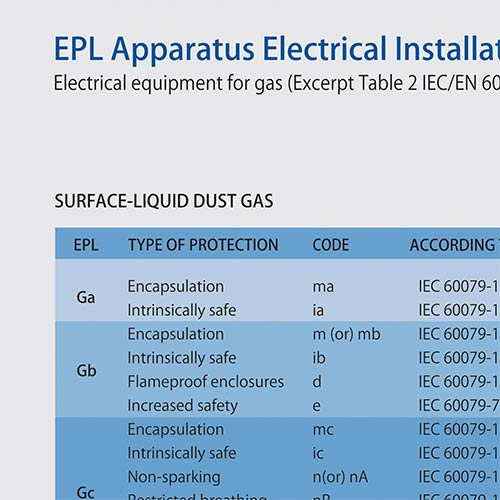 EPL Apparatus Electrical Installations