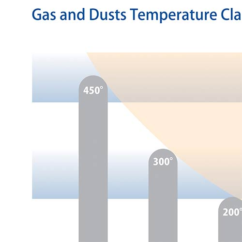 Gas and Dusts Temperature Classes 1