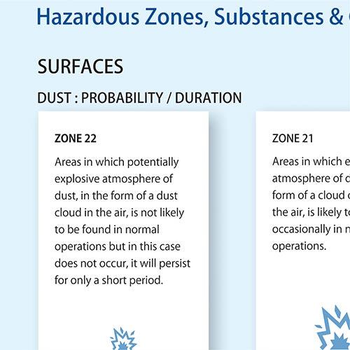 Hazardous Zones Substannces Catagories